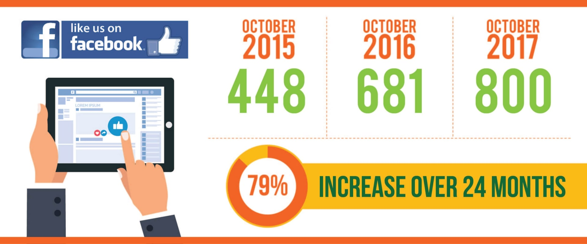 79 percent increase in Facebook likes for Community Food Bank of San Benito County